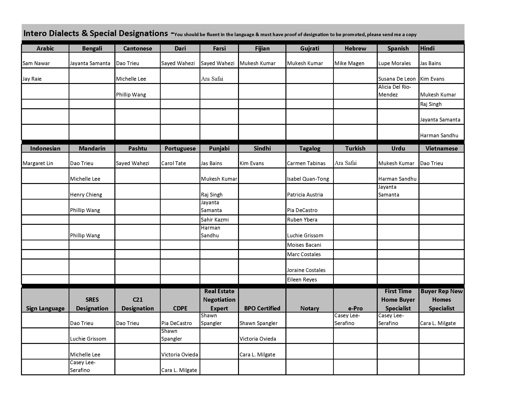 Master List- Languages & Designations